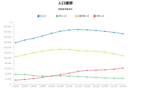 伊勢崎人口.png